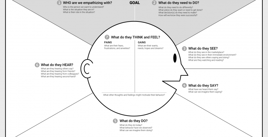 The-Empathy-Map-Canvas